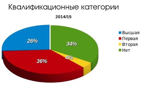 График_учителя-квалификация